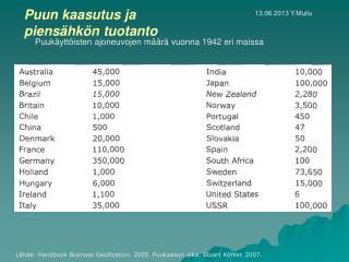 Puukäyttöisten ajoneuvojen määrä vuonna 1942 eri maissa