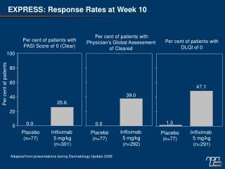 EXPRESS: Response Rates at Week 10