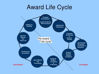 Award Life Cycle