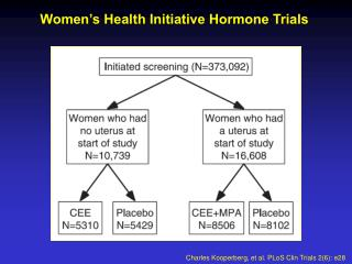 Women's Health Initiative Hormone Trials