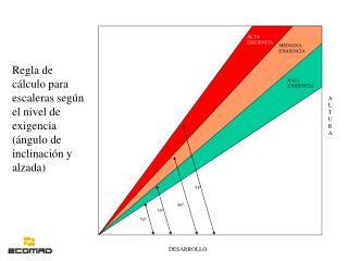 Regla de cálculo para escaleras según el nivel de exigencia (ángulo de inclinación y alzada)