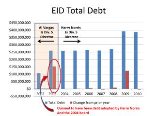 EID Total Debt
