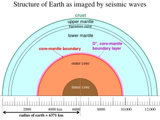 Structure of Earth as imaged by seismic waves