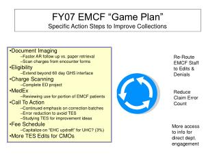 "FY07 EMCF ""Game Plan""  Specific Action Steps to Improve Collections"