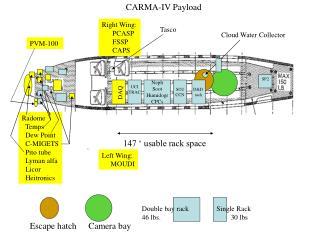CARMA-IV Payload