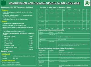 BALOCHISTAN EARTHQUAKE UPDATE AS ON 2 NOV 2008
