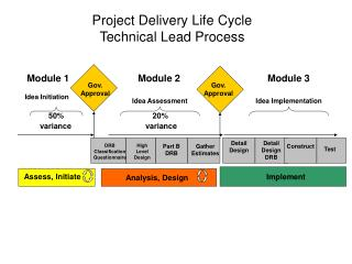 Project Delivery Life Cycle  Technical Lead Process