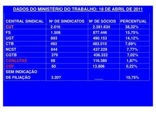 DADOS DO MINISTÉRIO DO TRABALHO: 18 DE ABRIL DE 2011