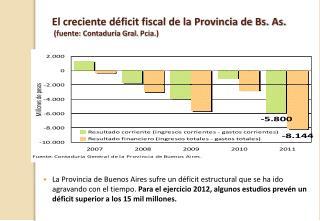 El creciente déficit fiscal de la Provincia de Bs. As.  (fuente: Contaduría Gral.  Pcia .)