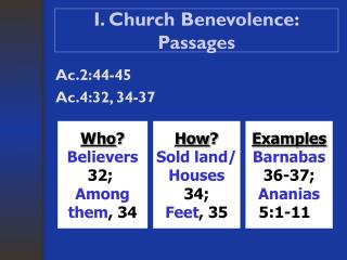 I. Church Benevolence : Passages