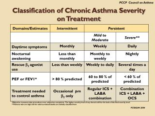 Classification of Chronic Asthma Severity on Treatment