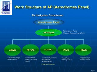 Work Structure of AP (Aerodromes Panel)