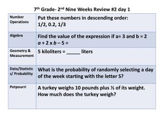 7 th  Grade- 2 nd  Nine Weeks Review #2 day 1