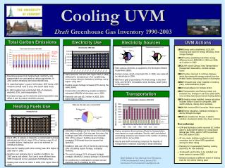 Cooling UVM Draft Greenhouse Gas Inventory 1990-2003