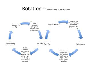Rotation –  Ten Minutes at each station