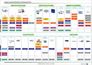 Alcatel-Lucent Enterprise Training portfolio
