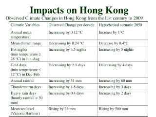 Impacts on Hong Kong