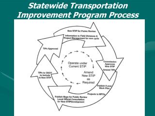 Statewide Transportation Improvement Program Process