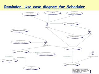 Reminder: Use case diagram for Scheduler