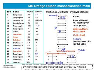 MS Dredge Queen massaelastinen malli