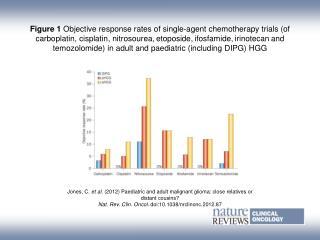 Jones, C.  et al. ( 2012)  Paediatric and adult malignant glioma: close relatives or