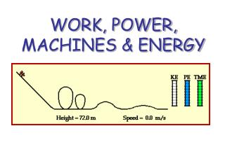 WORK, POWER, MACHINES & ENERGY