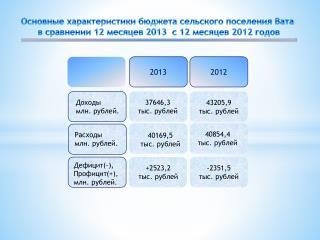 Основные характеристики бюджета сельского поселения Вата