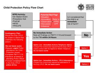 Child Protection Policy Flow Chart