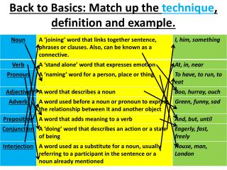 Back to Basics: Match up the  technique , definition and example.