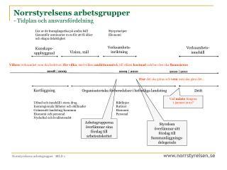Norrstyrelsens arbetsgrupper - Tidplan och ansvarsfördelning