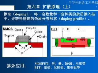 掺杂( doping ):将一定数量和一定种类的杂质掺入硅中,并获得精确的杂质分布形状( doping profile )。