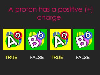 A proton has a positive (+) charge.