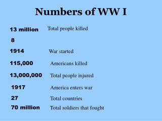 Numbers of WW I