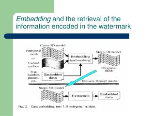 Embedding  and the retrieval of the information encoded in the watermark