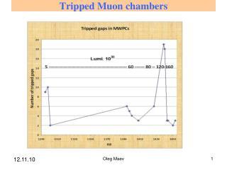 Tripped Muon chambers