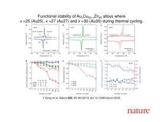 Y Song  et al. Nature  502 , 85-88 (2013) doi:10.1038/nature12532
