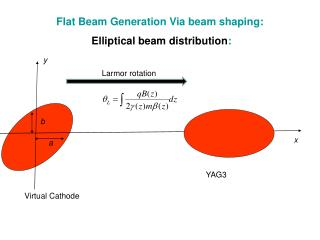 Flat Beam Generation Via beam shaping: Elliptical beam distribution :
