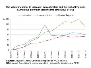 Source:  Analysis of Charity Commission register for VAL, Sep 2013