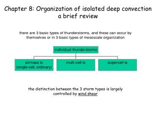 Chapter 8: Organization of isolated deep convection a brief review