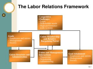 The Labor Relations Framework