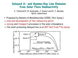 Delayed X- and Gamma-Ray Line Emission  from Solar Flare Radioactivity