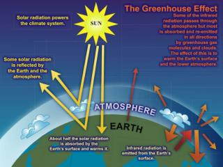 Earth-Atmosphere Energy Balance