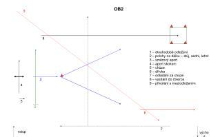 1 – dlouhodobé odložení 2 – polohy na dálku – stůj, sedni, lehni 3 – směrový aport