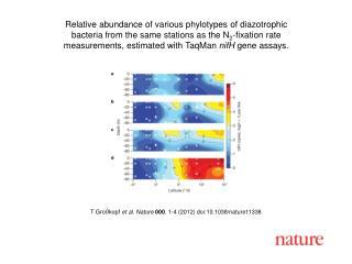 T Großkopf  et al. Nature 000 ,  1-4  (2012) doi:10.1038/nature11338