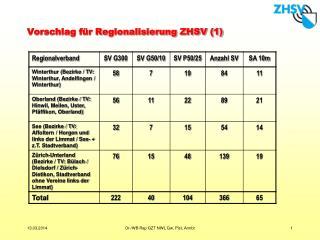 Vorschlag f r Regionalisierung ZHSV 1