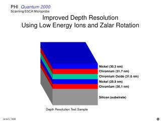 Improved Depth Resolution  Using Low Energy Ions and Zalar Rotation