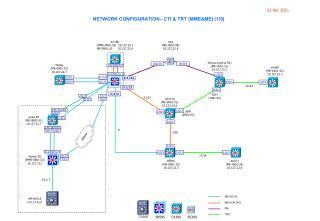 NETWORK CONFIGURATION– CTI & TRT (MME&ME) (1/9)
