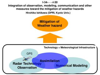 Technology = Meteorological Infrastructure