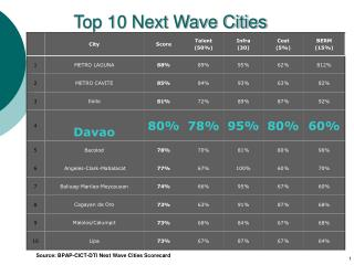 Top 10 Next Wave Cities