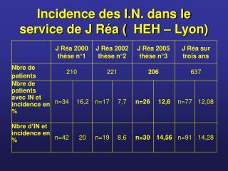 Incidence des I.N. dans le service de J Réa (HEH – Lyon)